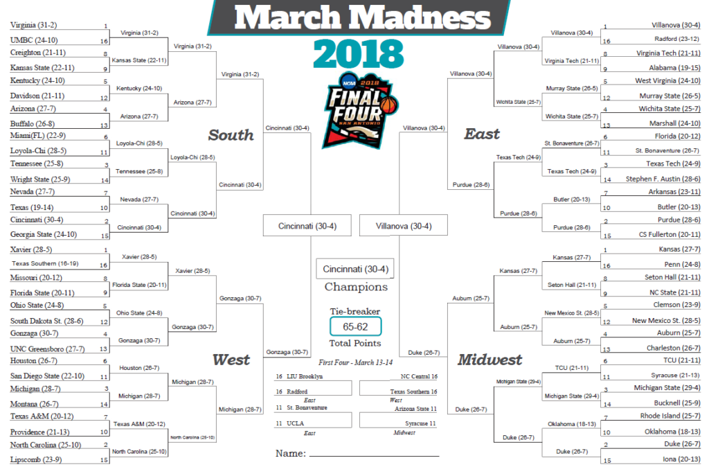 March Madness Bracket 2018